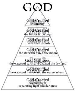 Creation-Pyramid