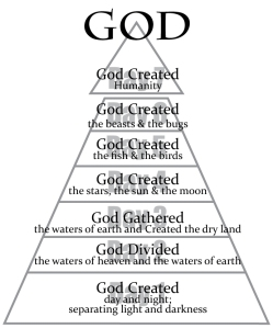 Creation Pyramid